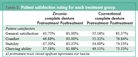 Patient Satisfaction for Zirconia Dentures