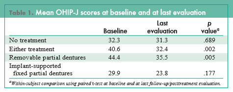Quality of Life Scores with Dental Implants