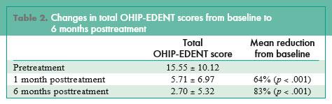 Dentures Quality Scores