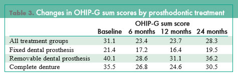 Changes in OHIP-G sum scores by prosthodontic treatment.